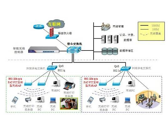 医疗行业无线网络解决方案