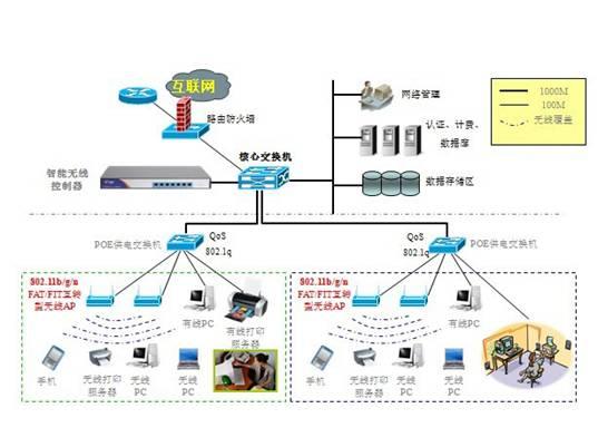 银行无线网络解决方案