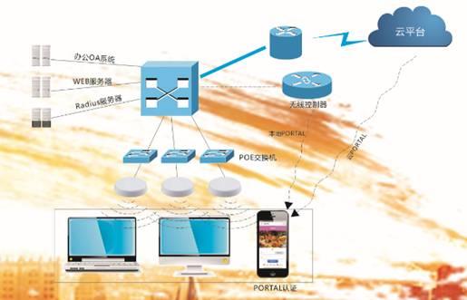 网月商场无线营销系统解决方案